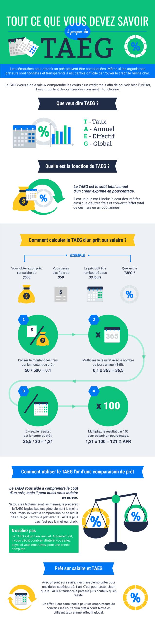 Tout ce que vous devez savoir à propos du TAEG