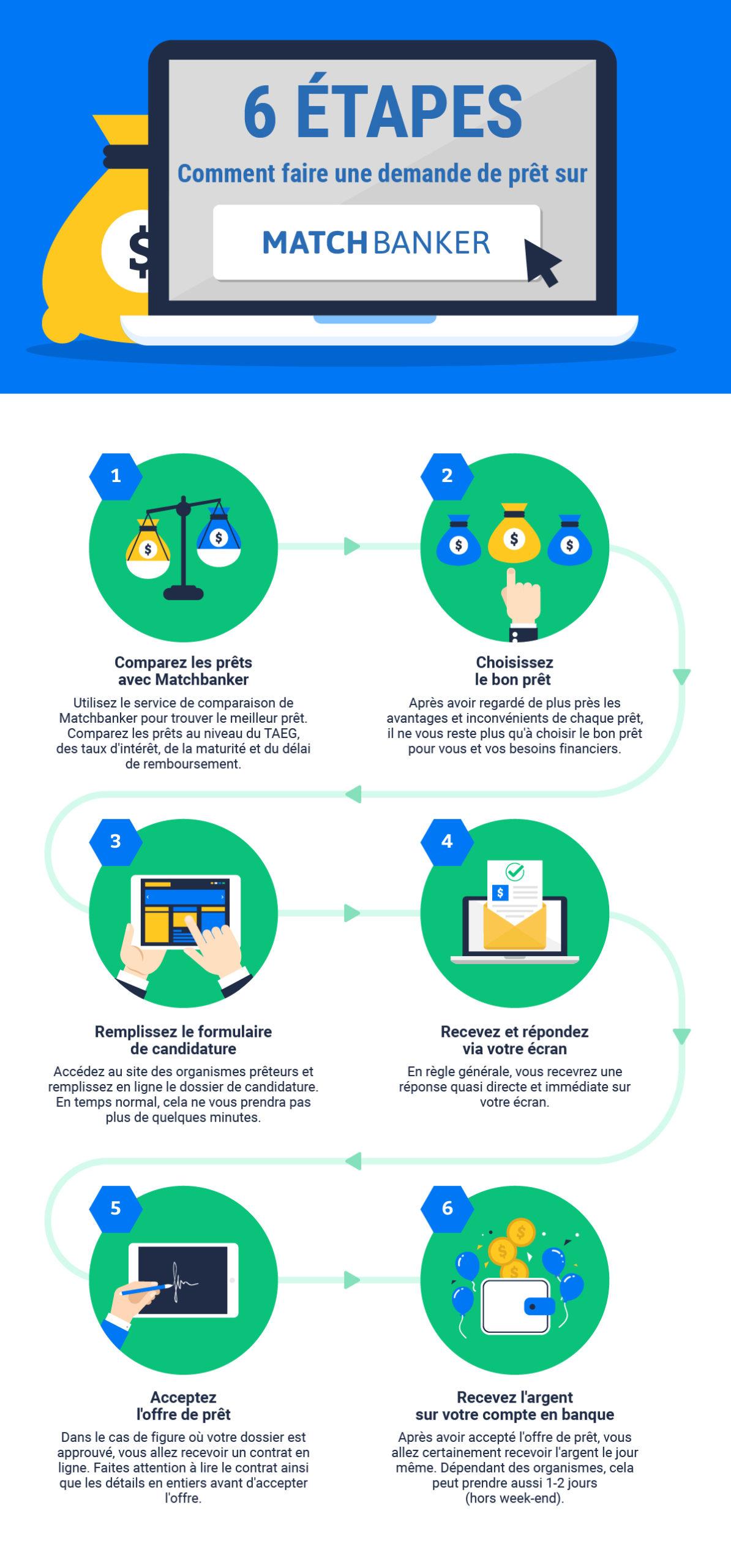 Faire une demande de prêt en ligne en 6 étapes